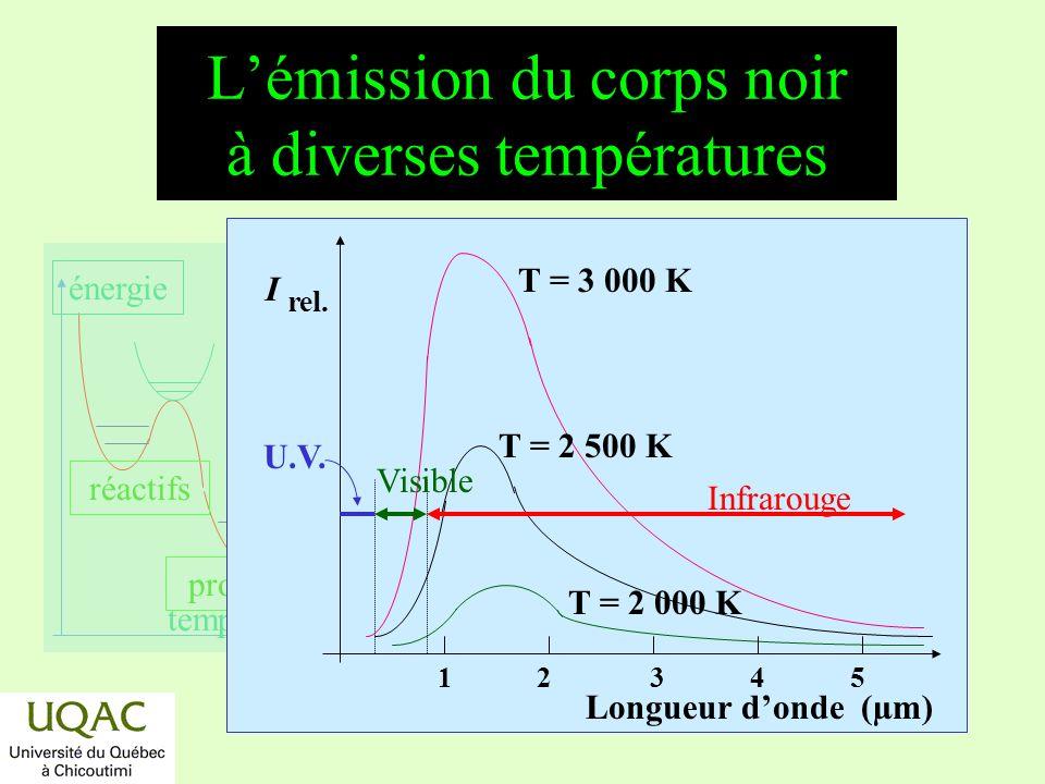 réactifs produits énergie temps Lémission du corps noir à diverses températures I rel.