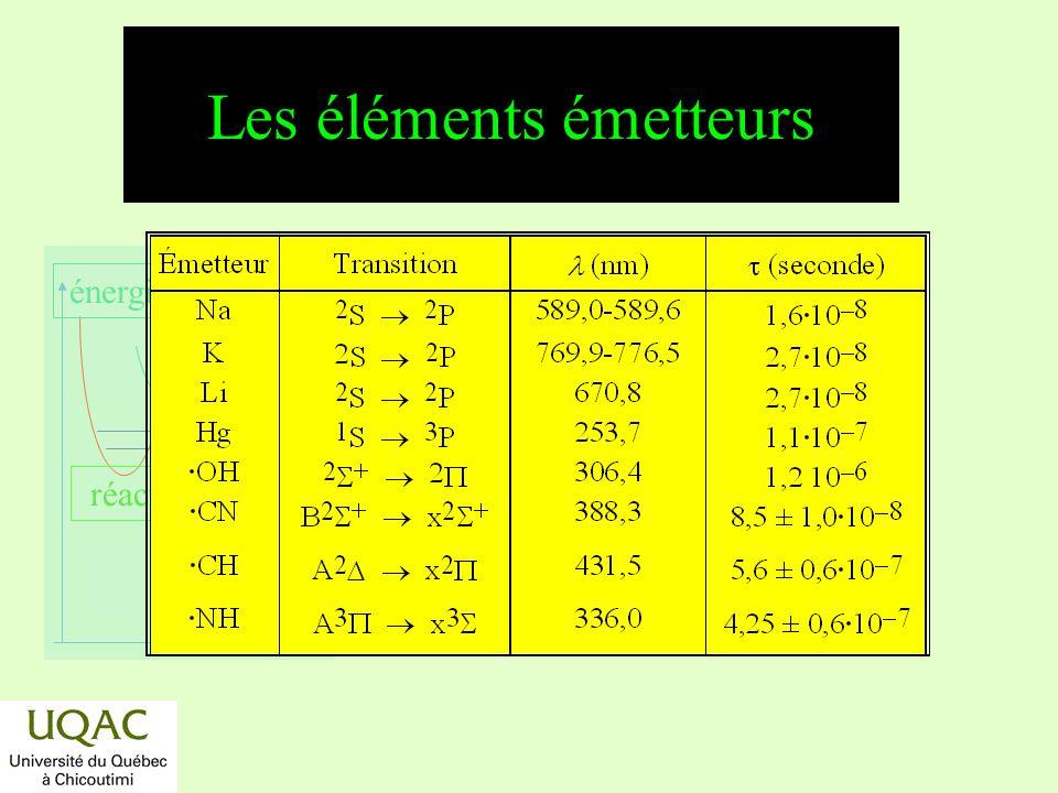 réactifs produits énergie temps Les éléments émetteurs