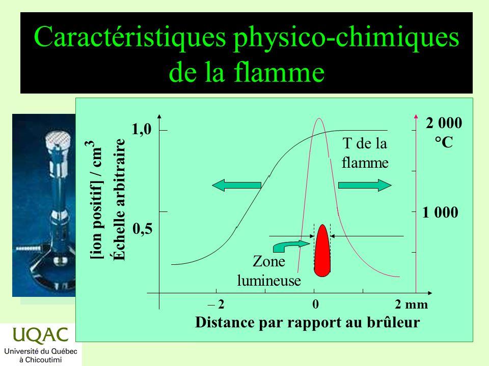 réactifs produits énergie temps Caractéristiques physico-chimiques de la flamme T de la flamme 1 000 2 000 °C [ion positif] / cm 3 Échelle arbitraire 0,5 1,0 0 2 2 mm Distance par rapport au brûleur Zone lumineuse