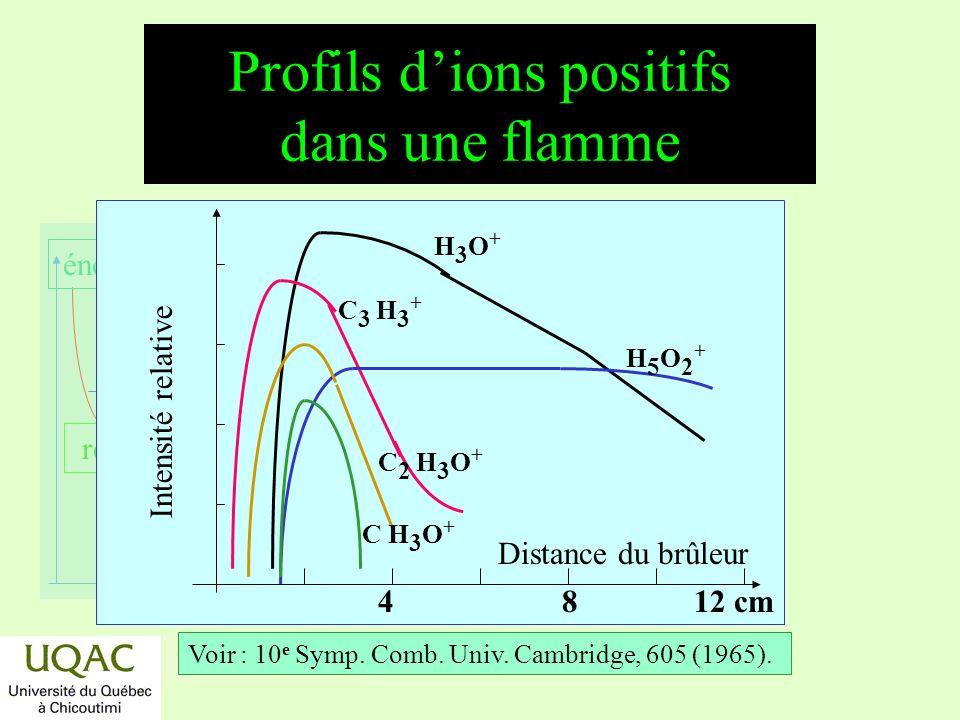 réactifs produits énergie temps H3O+H3O+ C 3 H 3 + H5O2+H5O2+ C 2 H 3 O + C H 3 O + 4812 cm Distance du brûleur Intensité relative Voir : 10 e Symp.