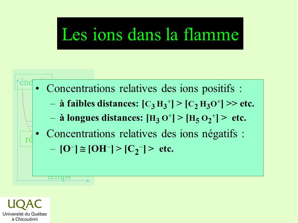 réactifs produits énergie temps Les ions dans la flamme Concentrations relatives des ions positifs : –à faibles distances: [ C 3 H 3 + ] > [ C 2 H 3 O + ] >> etc.