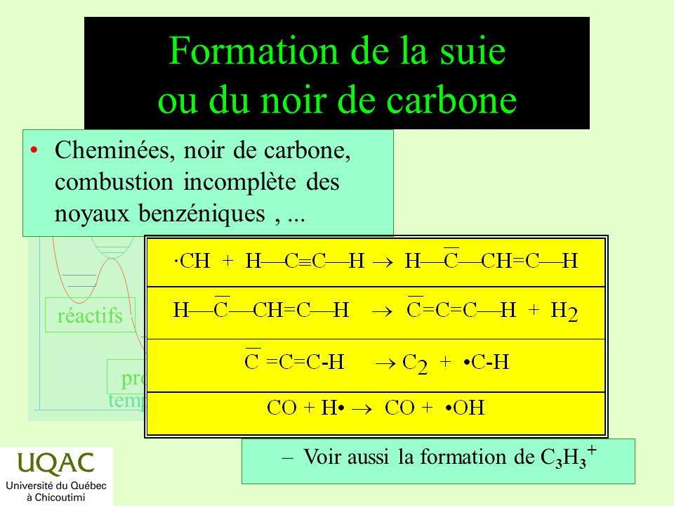 réactifs produits énergie temps Formation de la suie ou du noir de carbone Cheminées, noir de carbone, combustion incomplète des noyaux benzéniques,...