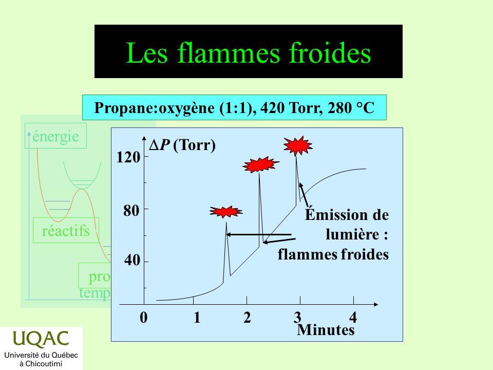 réactifs produits énergie temps Les flammes froides 40 80 120 P (Torr) Minutes 01234 Propane:oxygène (1:1), 420 Torr, 280 °C Émission de lumière : flammes froides