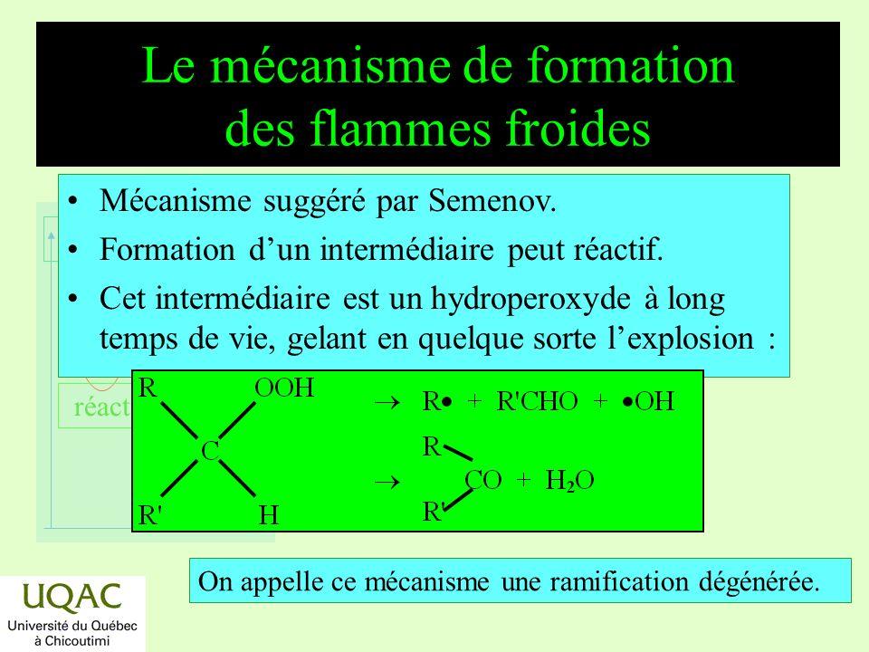 réactifs produits énergie temps Mécanisme suggéré par Semenov.