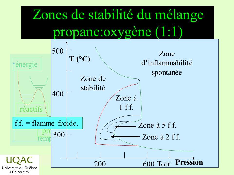 réactifs produits énergie temps Zones de stabilité du mélange propane:oxygène (1:1) Zone dinflammabilité spontanée Zone de stabilité Zone à 1 f.f.
