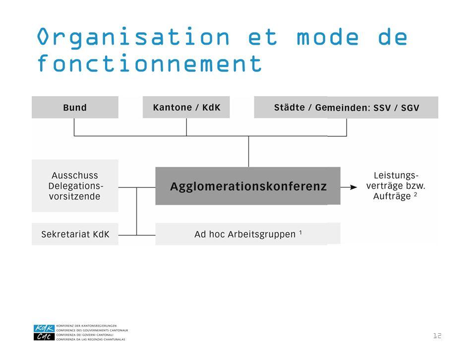 12 Organisation et mode de fonctionnement