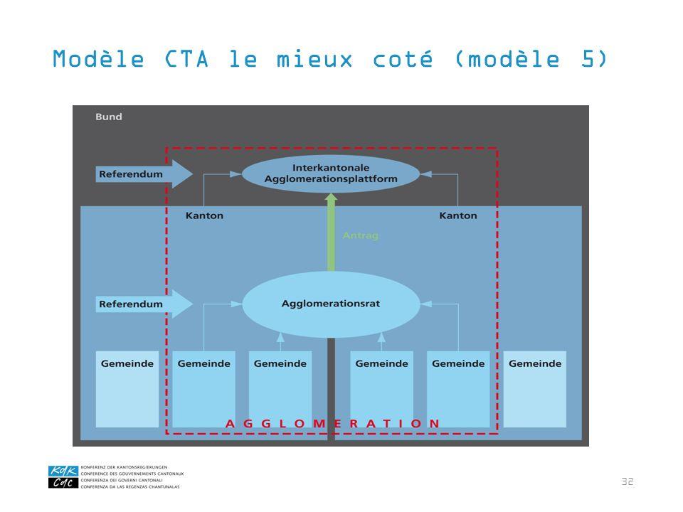 32 Modèle CTA le mieux coté (modèle 5)