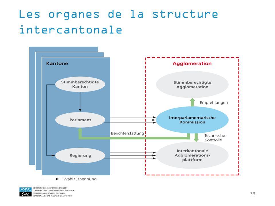 33 Les organes de la structure intercantonale