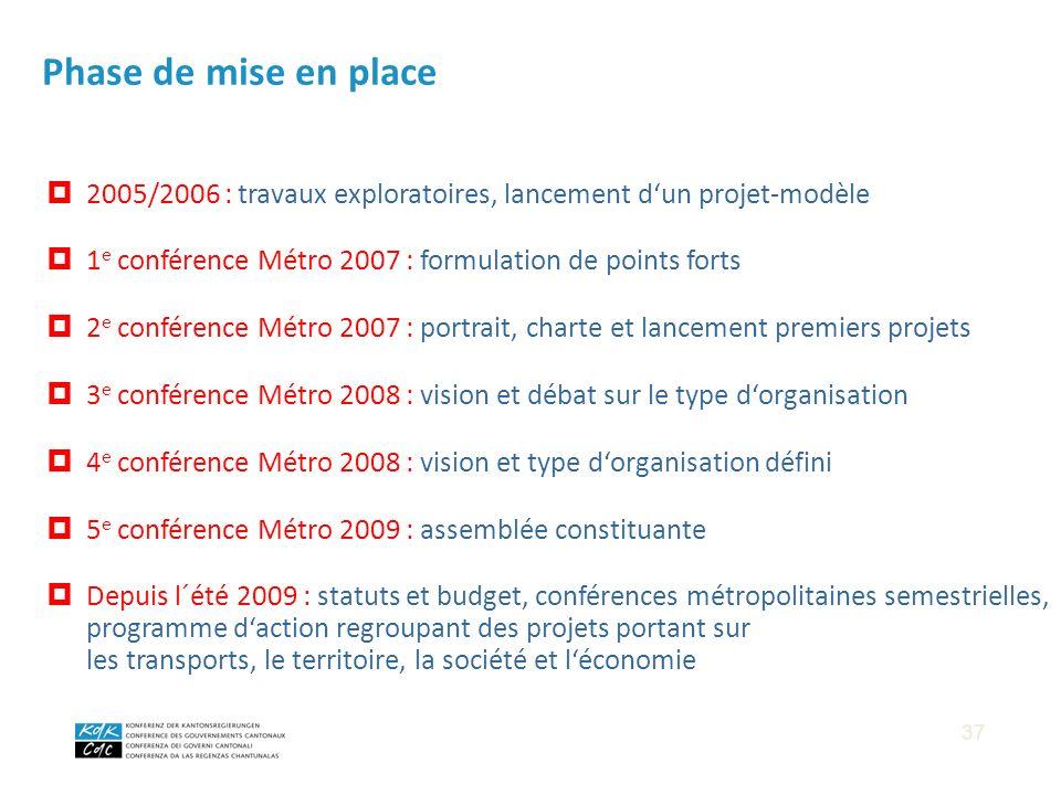 2005/2006 : travaux exploratoires, lancement dun projet-modèle 1 e conférence Métro 2007 : formulation de points forts 2 e conférence Métro 2007 : por