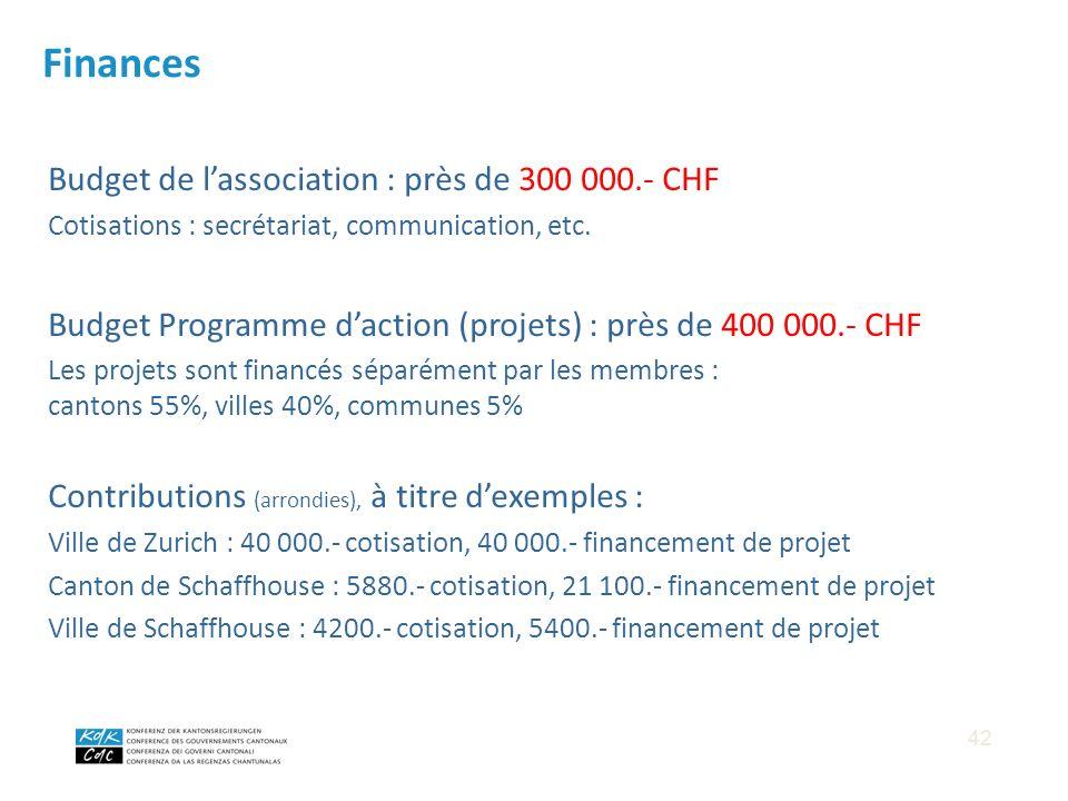 Budget de lassociation : près de 300 000.- CHF Cotisations : secrétariat, communication, etc. Budget Programme daction (projets) : près de 400 000.- C