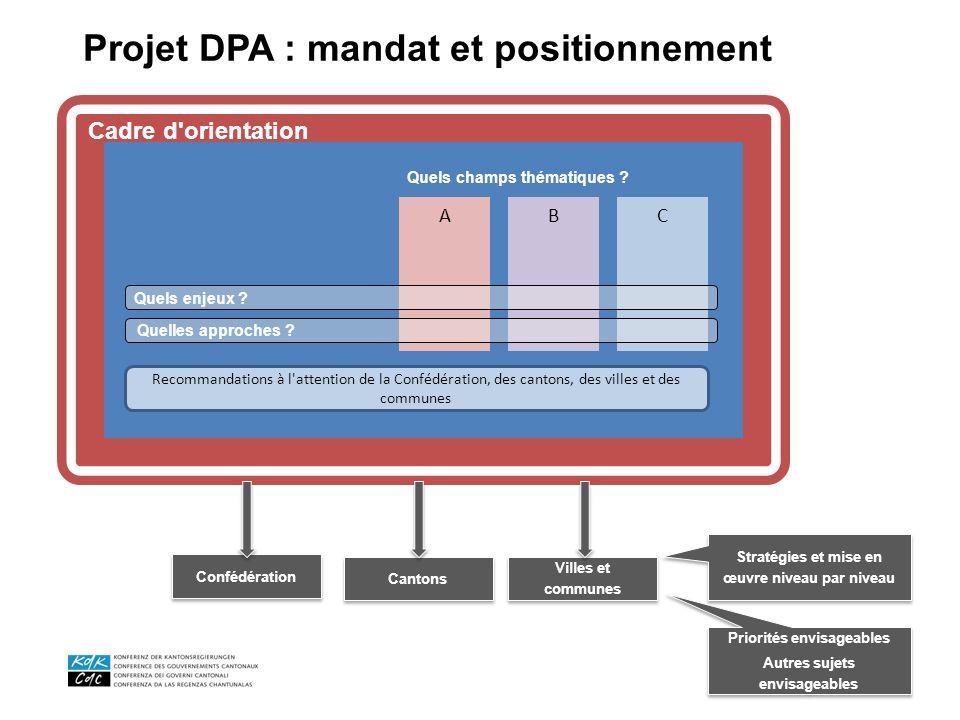 Confédération Cantons Villes et communes Projet DPA : mandat et positionnement Stratégies et mise en œuvre niveau par niveau Cadre d'orientation Recom