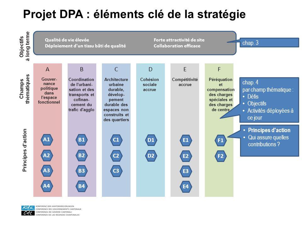 Projet DPA : éléments clé de la stratégie ABCDEF Péréquation et compensation des charges spéciales et des charges de centre Coordination de l'urbani-