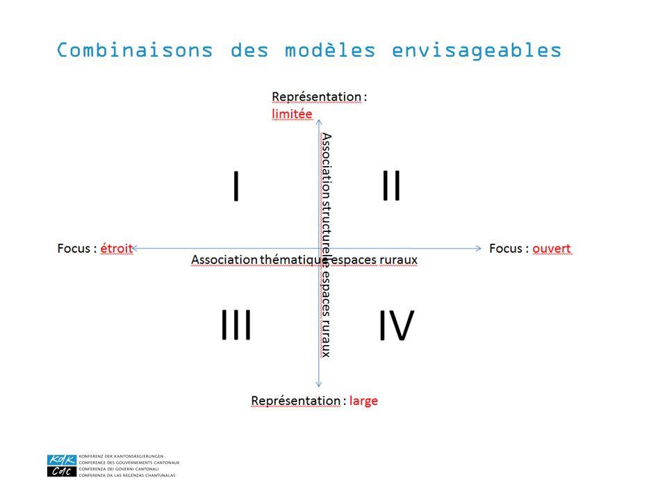 Combinaisons des modèles envisageables