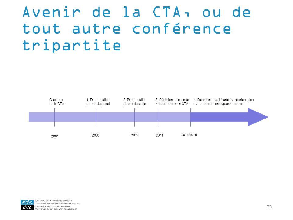 73 Avenir de la CTA, ou de tout autre conférence tripartite 3. Décision de principe sur reconduction CTA Création de la CTA 1. Prolongation phase de p