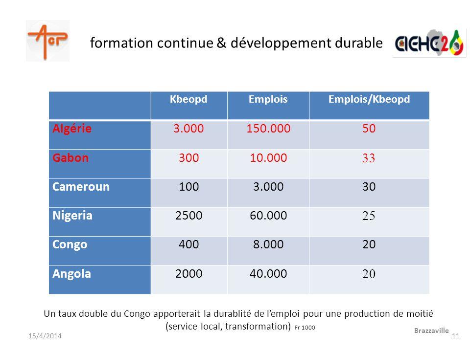 formation continue & développement durable Brazzaville 15/4/2014 KbeopdEmploisEmplois/Kbeopd Algérie3.000150.00050 Gabon30010.000 33 Cameroun1003.0003