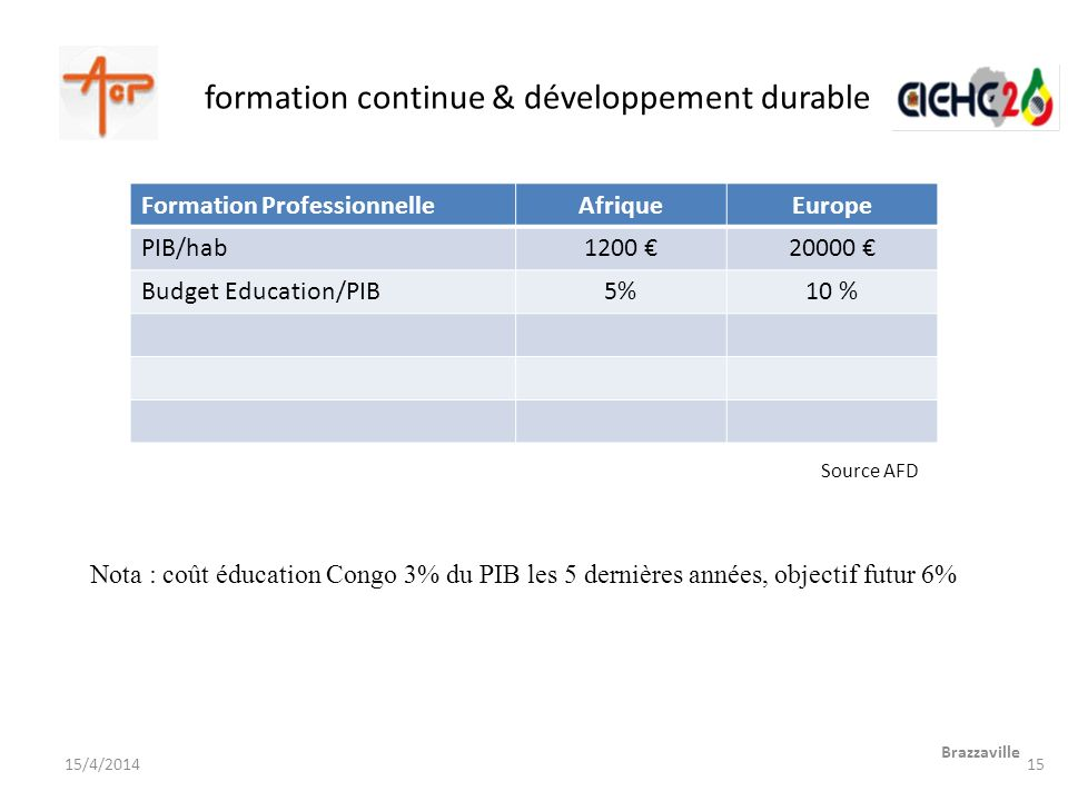 formation continue & développement durable Source AFD Brazzaville 15/4/2014 Formation ProfessionnelleAfriqueEurope PIB/hab1200 20000 Budget Education/