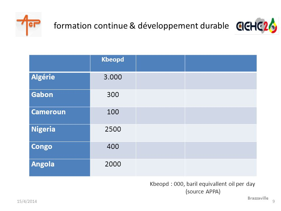formation continue & développement durable Brazzaville 15/4/2014 Kbeopd Algérie3.000 Gabon300 Cameroun100 Nigeria2500 Congo400 Angola2000 Kbeopd : 000