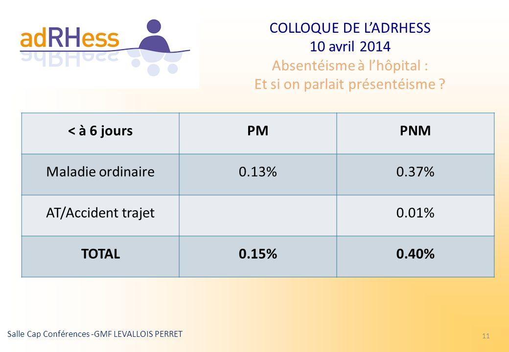 COLLOQUE DE LADRHESS 10 avril 2014 Absentéisme à lhôpital : Et si on parlait présentéisme ? Salle Cap Conférences -GMF LEVALLOIS PERRET 11 < à 6 jours