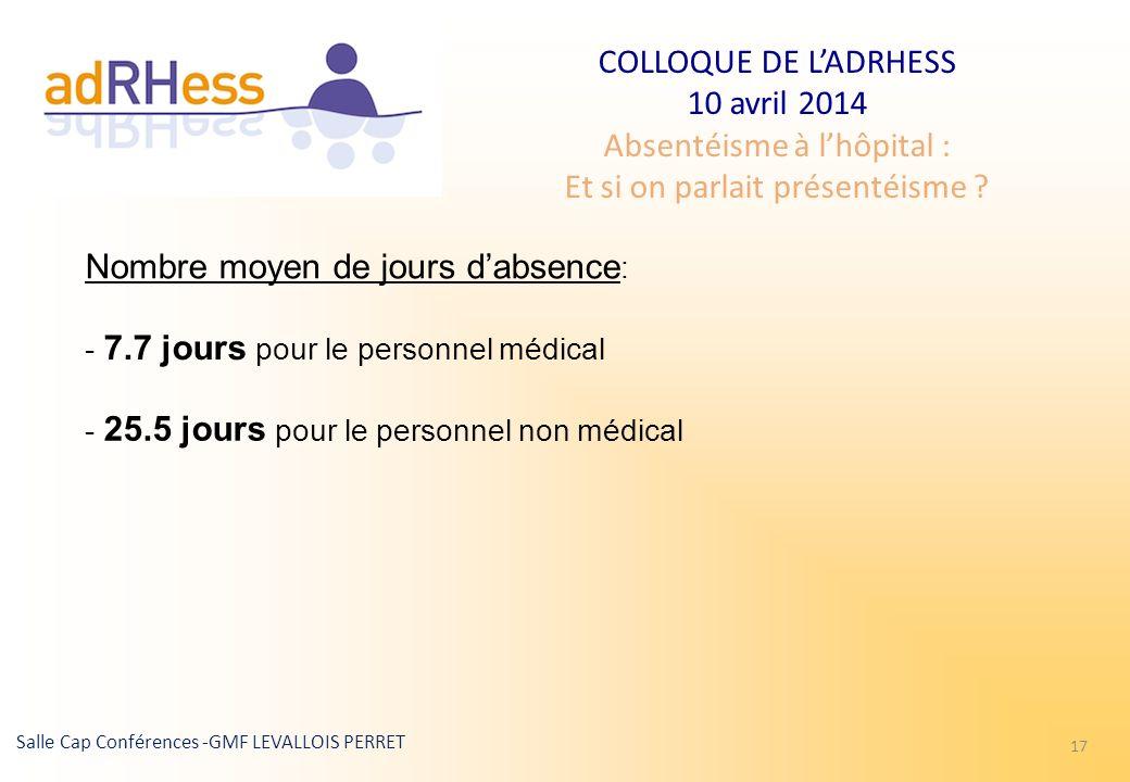 COLLOQUE DE LADRHESS 10 avril 2014 Absentéisme à lhôpital : Et si on parlait présentéisme ? Salle Cap Conférences -GMF LEVALLOIS PERRET 17 Nombre moye