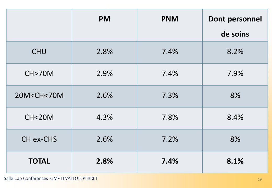 COLLOQUE DE LADRHESS 10 avril 2014 Absentéisme à lhôpital : Et si on parlait présentéisme ? Salle Cap Conférences -GMF LEVALLOIS PERRET 19 PMPNM Dont