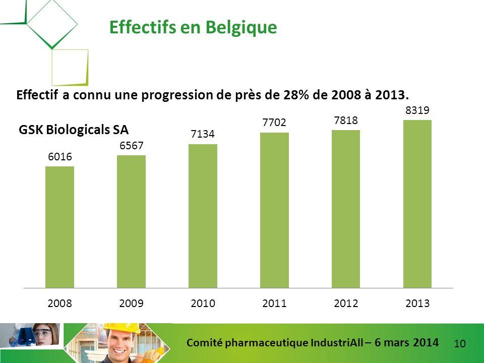 10 Comité pharmaceutique IndustriAll – 6 mars 2014 Effectifs en Belgique Effectif a connu une progression de près de 28% de 2008 à 2013.