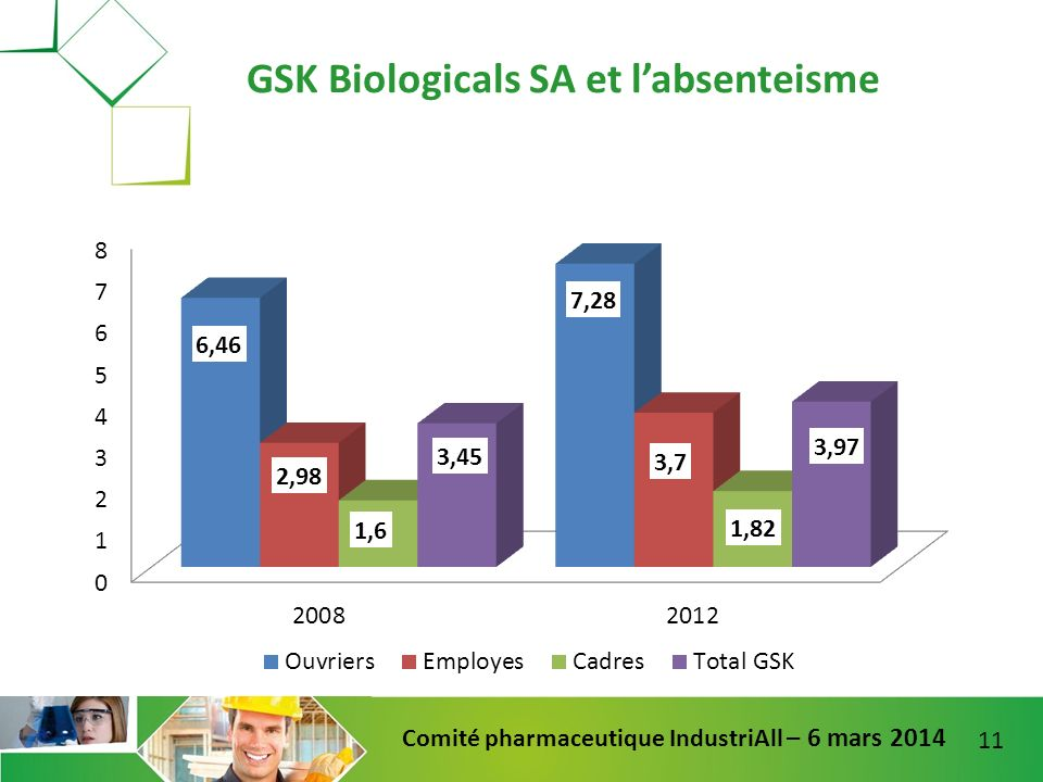 11 Comité pharmaceutique IndustriAll – 6 mars 2014 GSK Biologicals SA et labsenteisme