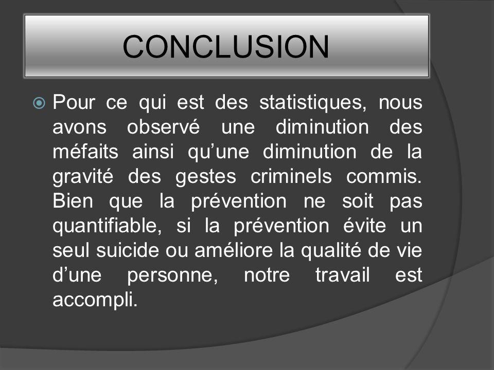 CONCLUSION Pour ce qui est des statistiques, nous avons observé une diminution des méfaits ainsi quune diminution de la gravité des gestes criminels c