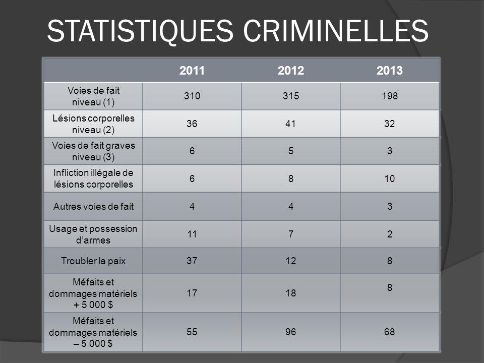 STATISTIQUES CRIMINELLES 201120122013 Voies de fait niveau (1) 310315198 Lésions corporelles niveau (2) 364132 Voies de fait graves niveau (3) 653 Inf