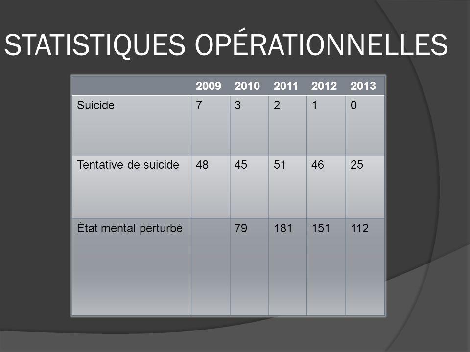 STATISTIQUES OPÉRATIONNELLES 20092010201120122013 Suicide73210 Tentative de suicide4845514625 État mental perturbé79181151112