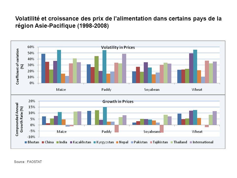 Volatilité et croissance des prix de l alimentation dans certains pays de la région Asie-Pacifique (1998-2008) Source : FAOSTAT