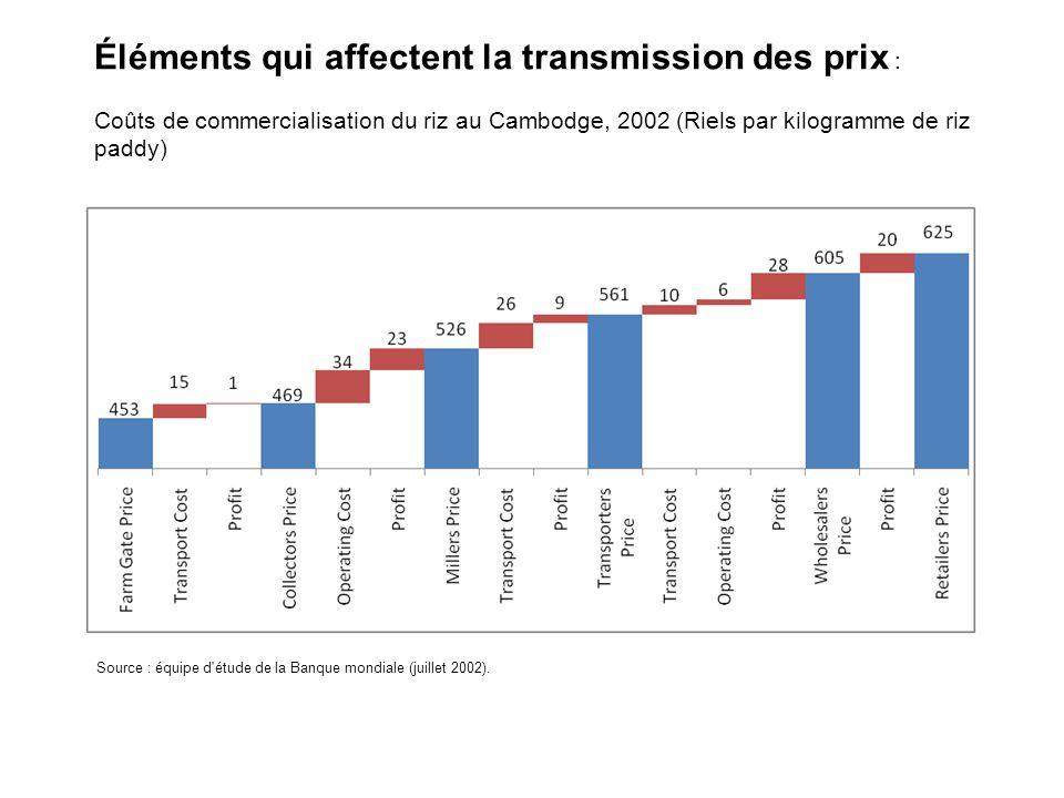 Éléments qui affectent la transmission des prix : Coûts de commercialisation du riz au Cambodge, 2002 (Riels par kilogramme de riz paddy) Source : équipe d étude de la Banque mondiale (juillet 2002).