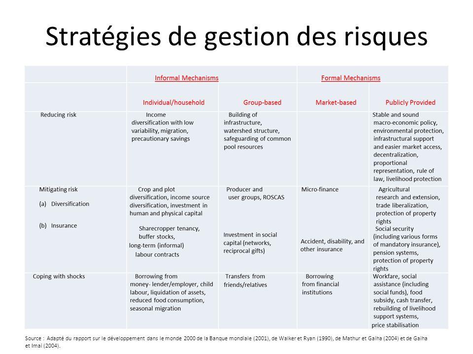 Stratégies de gestion des risques Source : Adapté du rapport sur le développement dans le monde 2000 de la Banque mondiale (2001), de Walker et Ryan (1990), de Mathur et Gaiha (2004) et de Gaiha et Imai (2004).