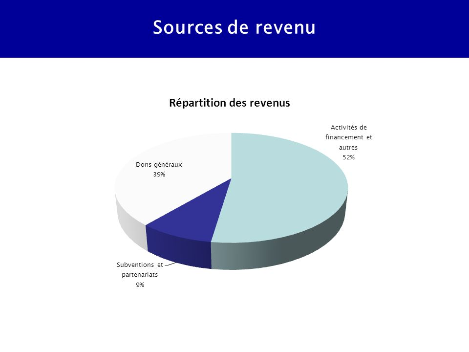Sources de revenu