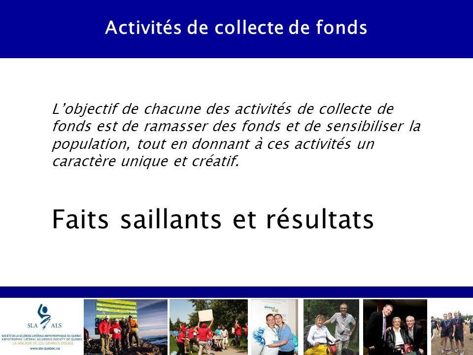 Activités de collecte de fonds Lobjectif de chacune des activités de collecte de fonds est de ramasser des fonds et de sensibiliser la population, tout en donnant à ces activités un caractère unique et créatif.