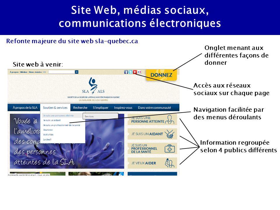 Site Web, médias sociaux, communications électroniques Refonte majeure du site web sla-quebec.ca Site web à venir: Information regroupée selon 4 publics différents Onglet menant aux différentes façons de donner Navigation facilitée par des menus déroulants Accès aux réseaux sociaux sur chaque page