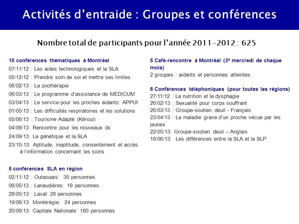 10 conférences thématiques à Montréal 07/11/12 : Les aides technologiques et la SLA 05/12/12 : Prendre soin de soi et mettre ses limites 06/02/13 : La zoothérapie 06/03/13 : Le programme dassistance de MEDICUM 03/04/13 : Le service pour les proches aidants: APPUI 01/05/13 : Les difficultés respiratoires et les solutions 05/06/13 : Tourisme Adapté (Kéroul) 04/09/13: Rencontre pour les nouveaux dx 24/09/13: La génétique et la SLA 23/10-13: Aptitude, inaptitude, consentement et accès à linformation concernant les soins 5 conférences SLA en région 02/11/12 : Outaouais: 35 personnes 06/05/13 : Lanaudières: 19 personnes 28/05/13 : Laval: 28 personnes 19/06/13: Montérégie: 24 personnes 20/09/13: Capitale Nationale: 180 personnes Activités dentraide : Groupes et conférences 5 Café-rencontre à Montréal (3 e mercredi de chaque mois) 2 groupes : aidants et personnes atteintes 6 Conférences téléphoniques (pour toutes les régions) 27/11/12 : La nutrition et la dysphagie 26/02/13 : Sexualité pour corps souffrant 26/03/13 : Groupe-soutien deuil - Français 23/04/13 : La maladie grave dun proche vécue par les jeunes 22/05/13: Groupe-soutien deuil – Anglais 18/06/13: Les différences entre la SLA et la SLP Nombre total de participants pour lannée 2011-2012 : 625