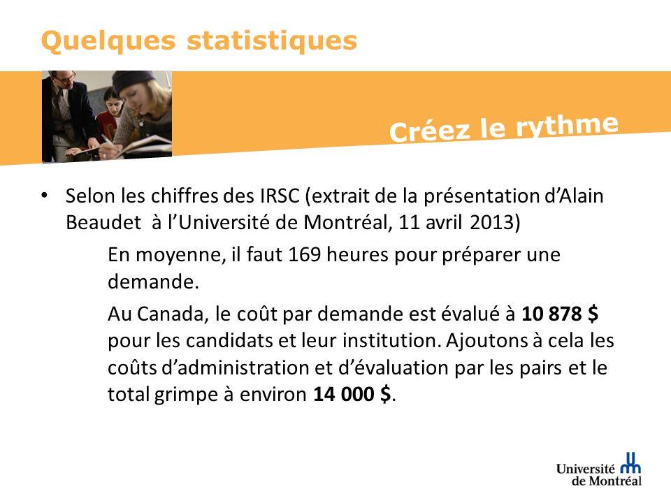 Créez le rythme Quelques statistiques Selon les chiffres des IRSC (extrait de la présentation dAlain Beaudet à lUniversité de Montréal, 11 avril 2013) En moyenne, il faut 169 heures pour préparer une demande.