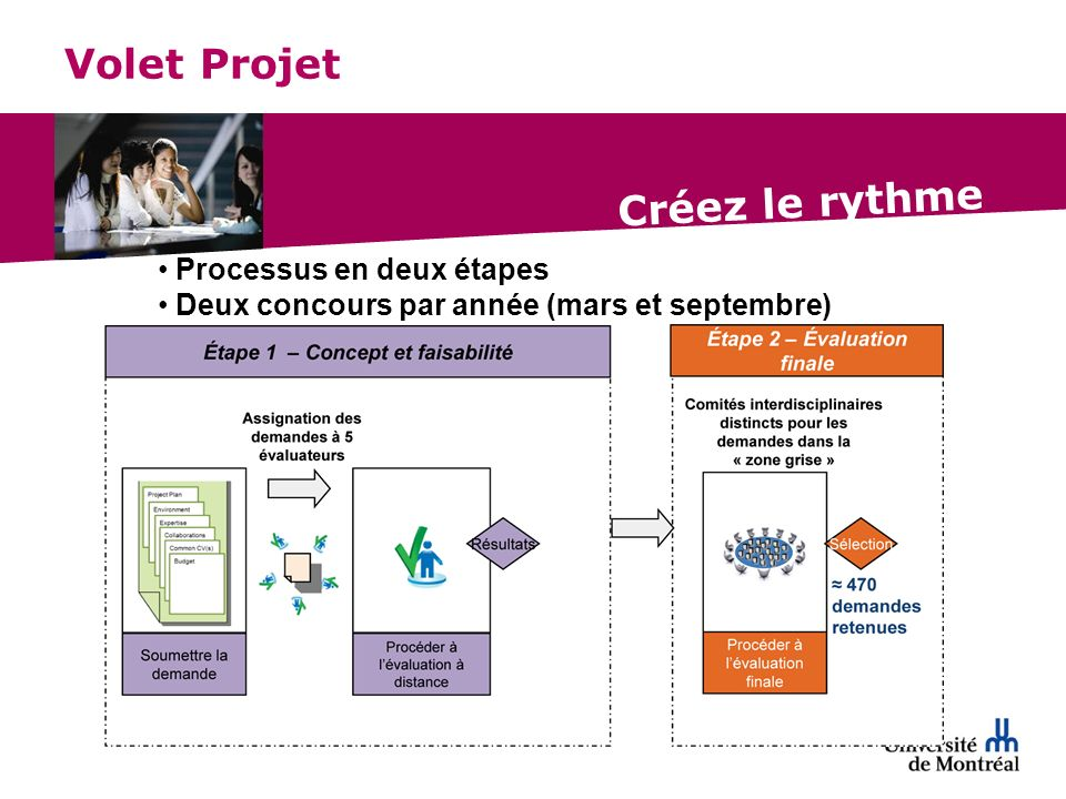 Volet Projet Processus en deux étapes Deux concours par année (mars et septembre)