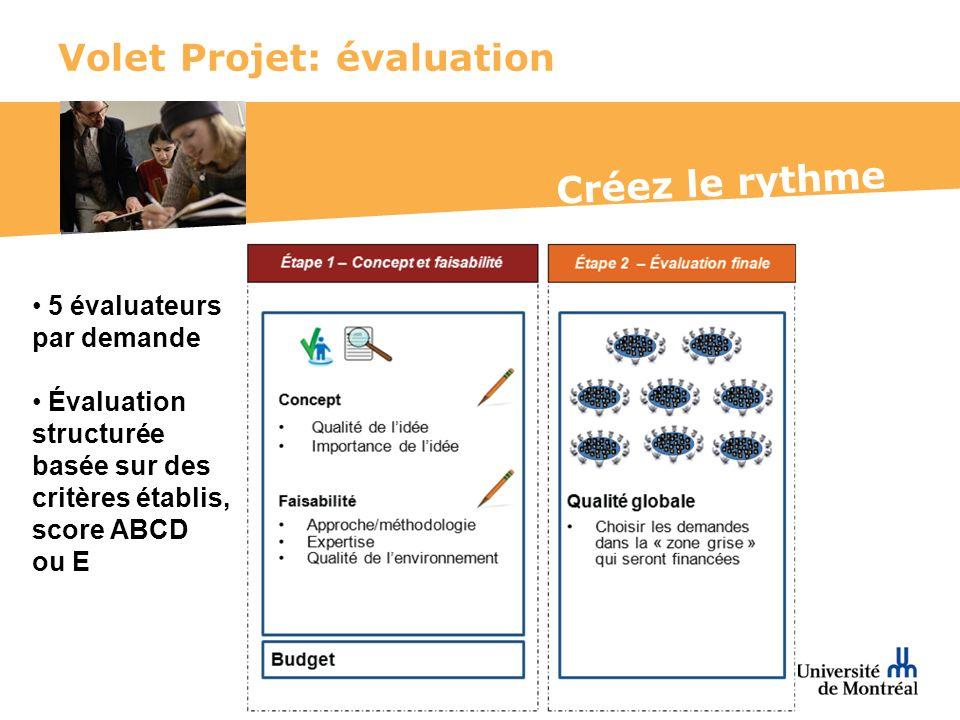 Créez le rythme Volet Projet: évaluation 5 évaluateurs par demande Évaluation structurée basée sur des critères établis, score ABCD ou E