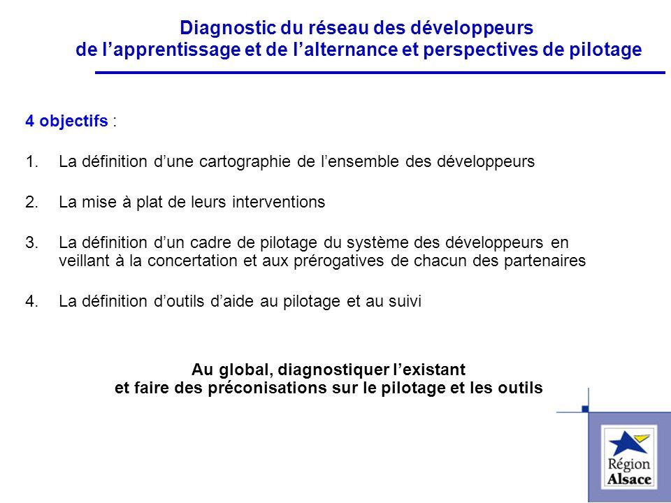 FI&FPCFI&FPC 4 objectifs : 1.La définition dune cartographie de lensemble des développeurs 2.La mise à plat de leurs interventions 3.La définition dun