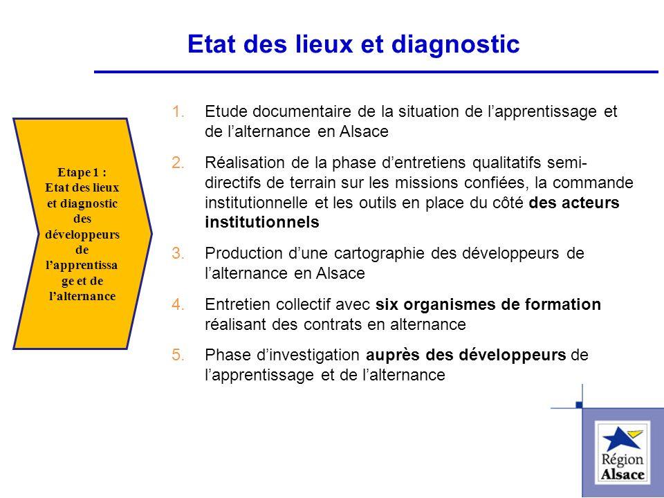 FI&FPCFI&FPC Etat des lieux et diagnostic 1.Etude documentaire de la situation de lapprentissage et de lalternance en Alsace 2.Réalisation de la phase