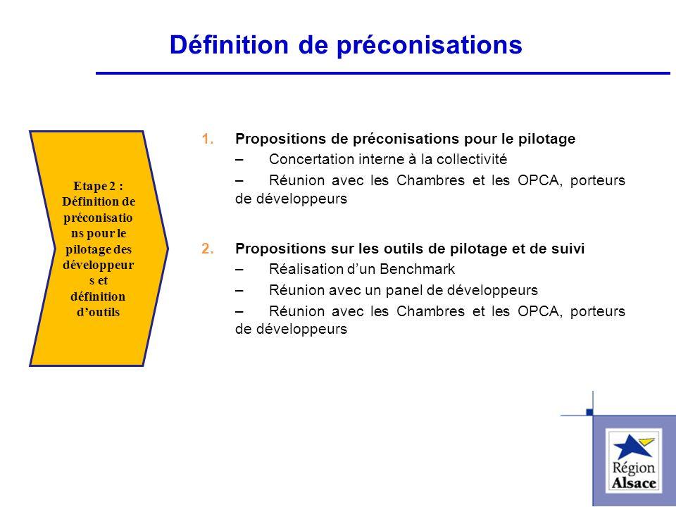 FI&FPCFI&FPC Définition de préconisations 1.Propositions de préconisations pour le pilotage –Concertation interne à la collectivité –Réunion avec les