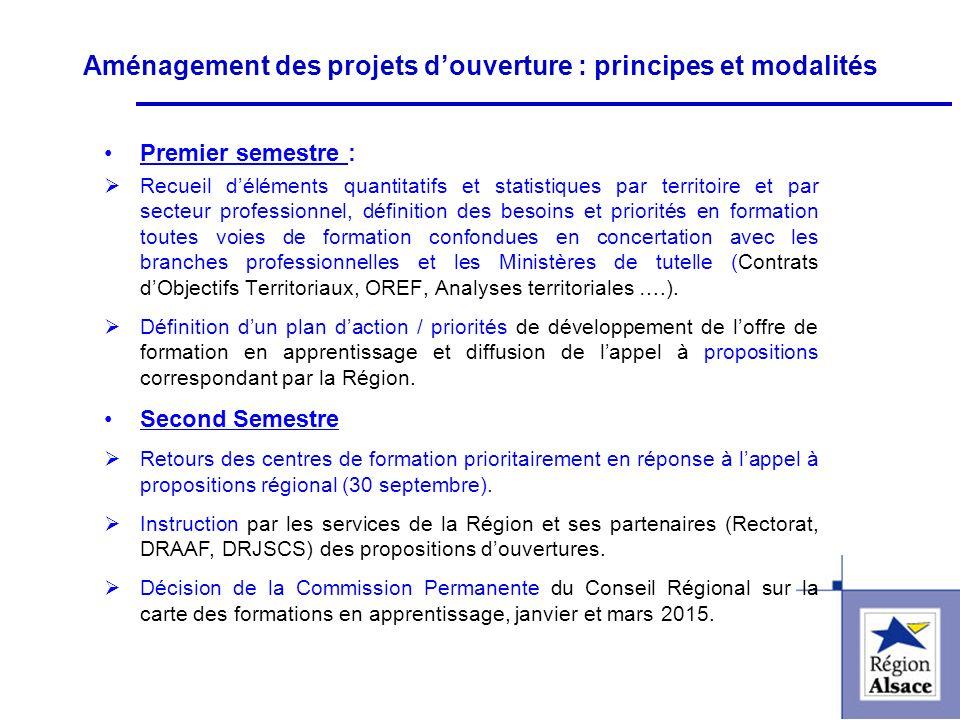 FI&FPCFI&FPC Aménagement des projets douverture : principes et modalités Premier semestre : Recueil déléments quantitatifs et statistiques par territo