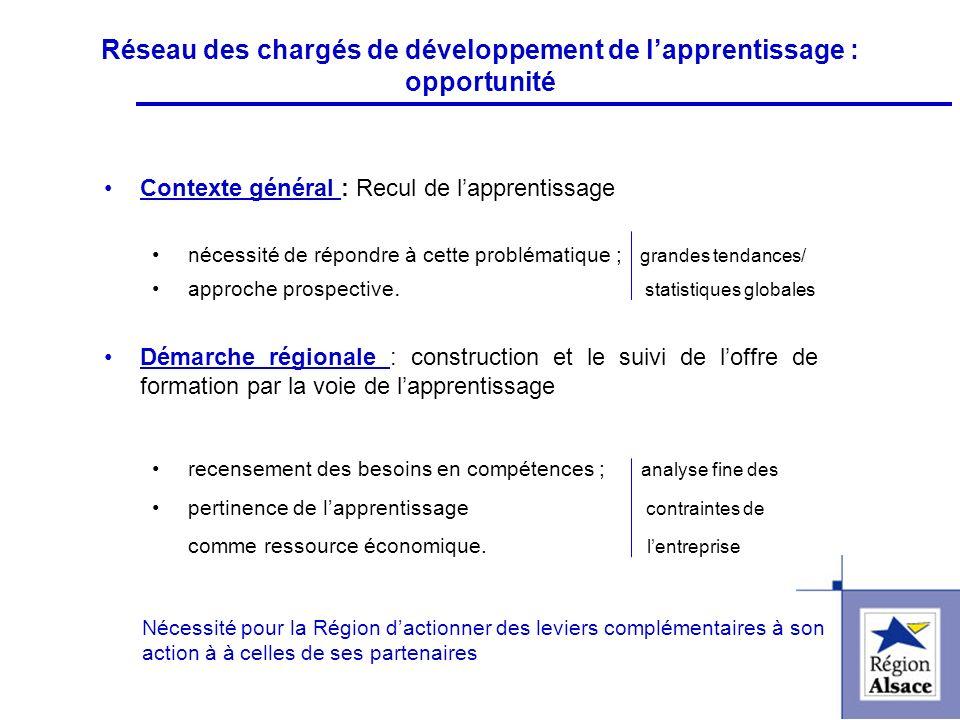 FI&FPCFI&FPC Réseau des chargés de développement de lapprentissage : opportunité Contexte général : Recul de lapprentissage nécessité de répondre à ce
