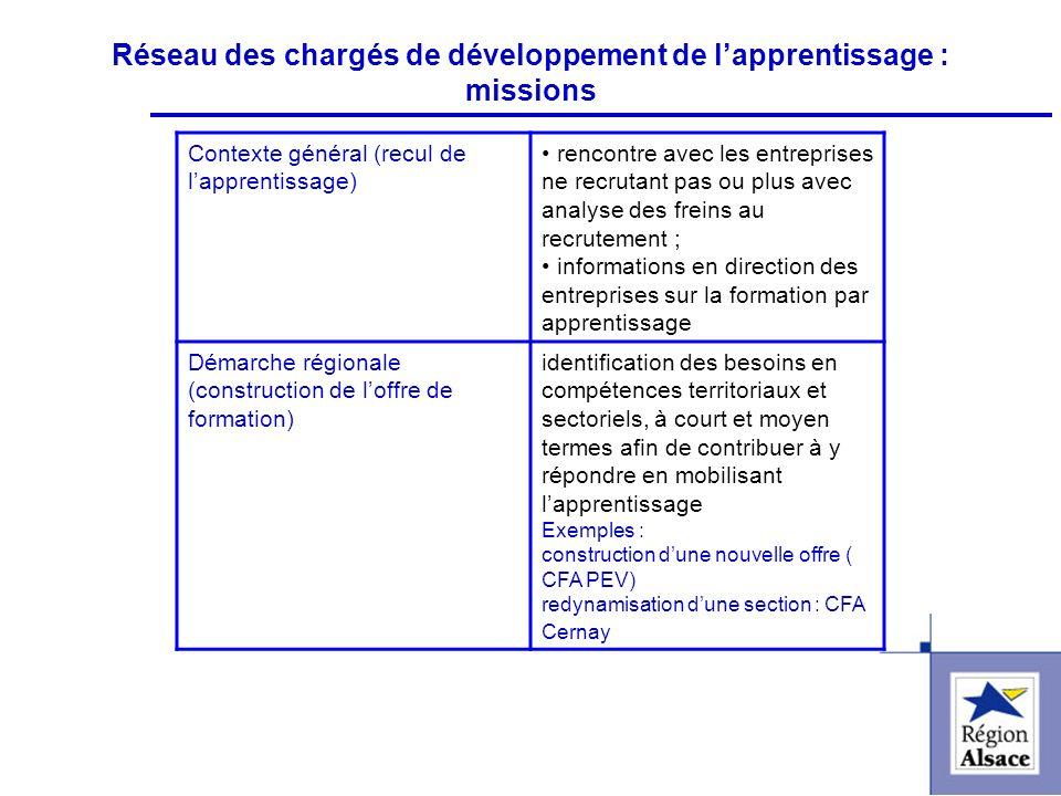 FI&FPCFI&FPC Réseau des chargés de développement de lapprentissage : missions Contexte général (recul de lapprentissage) rencontre avec les entreprise
