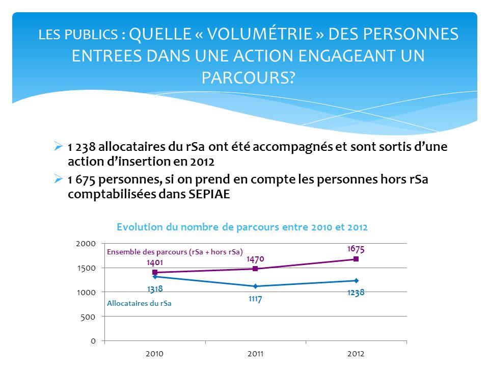 1 238 allocataires du rSa ont été accompagnés et sont sortis dune action dinsertion en 2012 1 675 personnes, si on prend en compte les personnes hors