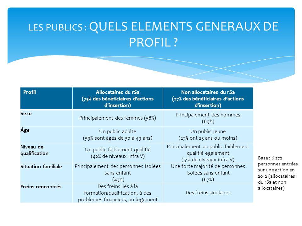 LES PUBLICS : QUELS ELEMENTS GENERAUX DE PROFIL ? ProfilAllocataires du rSa (73% des bénéficiaires dactions dinsertion) Non allocataires du rSa (27% d