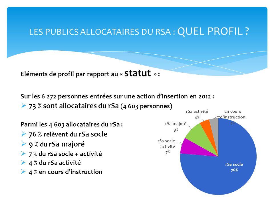 Eléments de profil par rapport au « statut » : Sur les 6 272 personnes entrées sur une action dinsertion en 2012 : 73 % sont allocataires du rSa (4 60