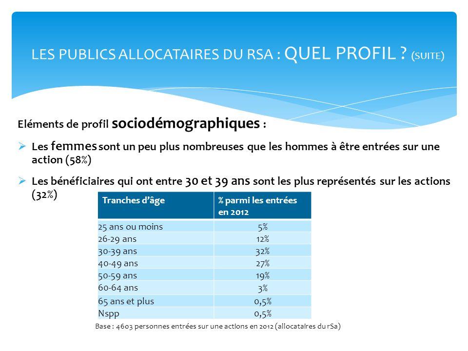 Eléments de profil sociodémographiques : Les femmes sont un peu plus nombreuses que les hommes à être entrées sur une action (58%) Les bénéficiaires q