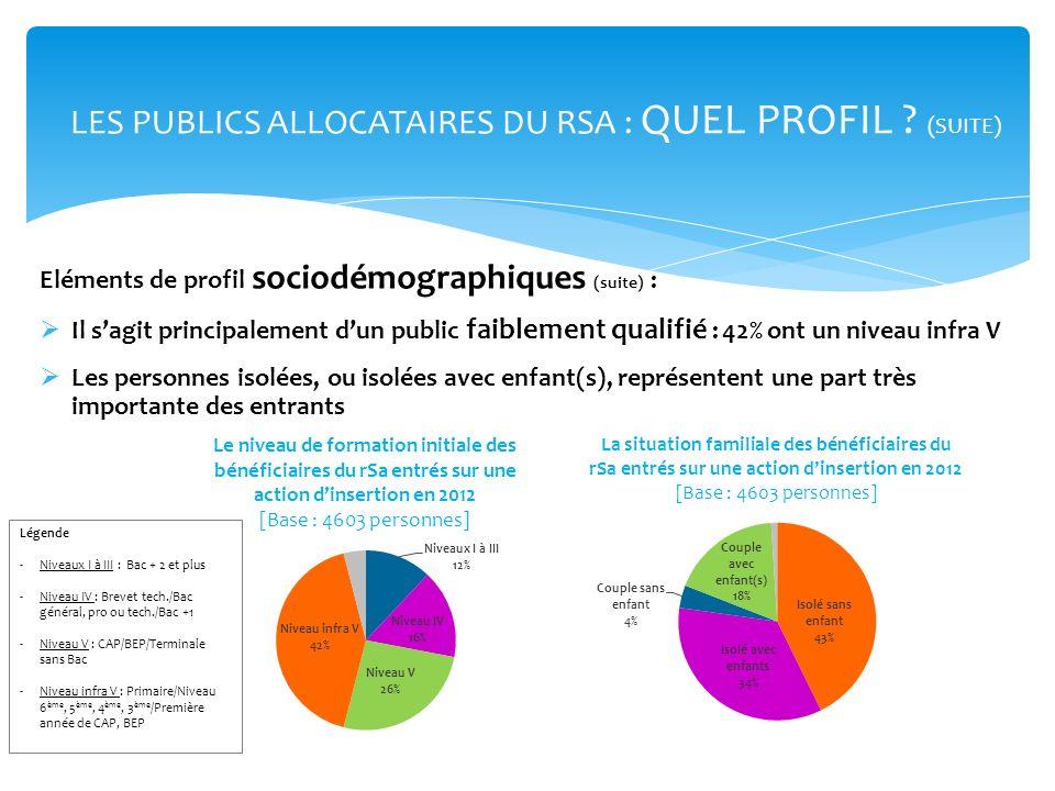 Eléments de profil sociodémographiques (suite) : Il sagit principalement dun public faiblement qualifié : 42% ont un niveau infra V Les personnes isol